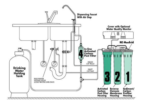 How Does Reverse Osmosis Systems Works